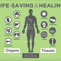 i am a registered organ and tissue donor. are you?